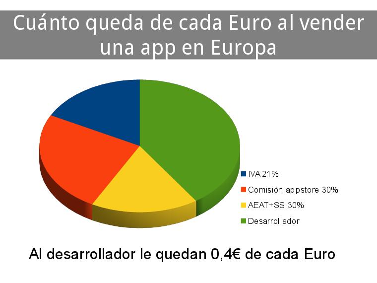 vender_app_europa